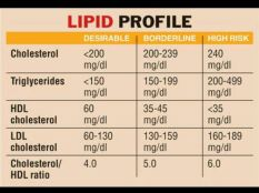 lipid-panel